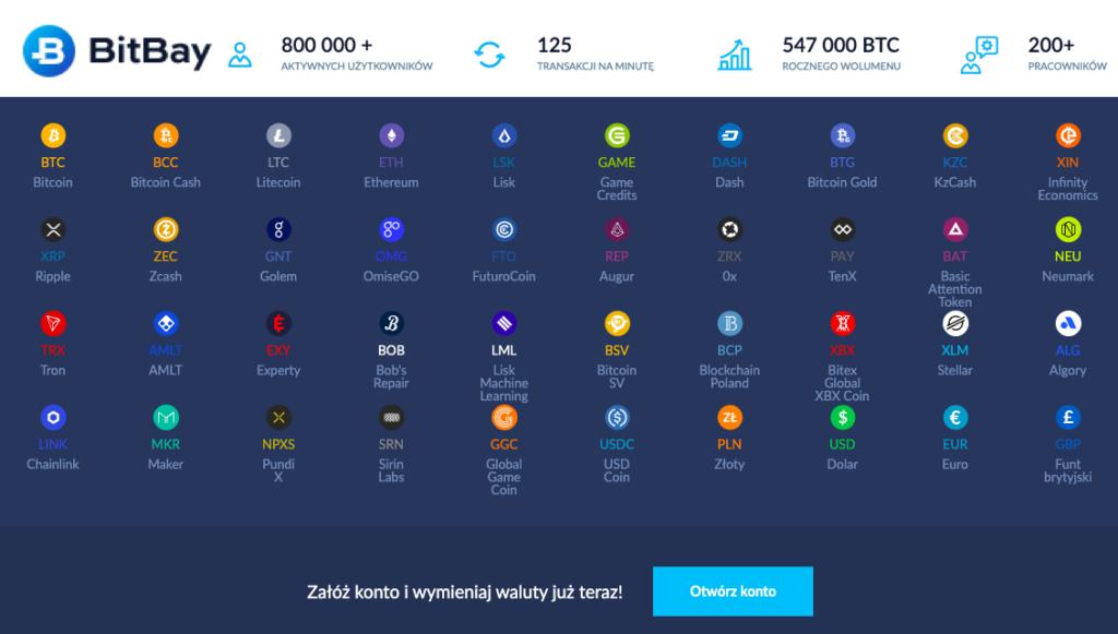 Kup bitcoin za PLN